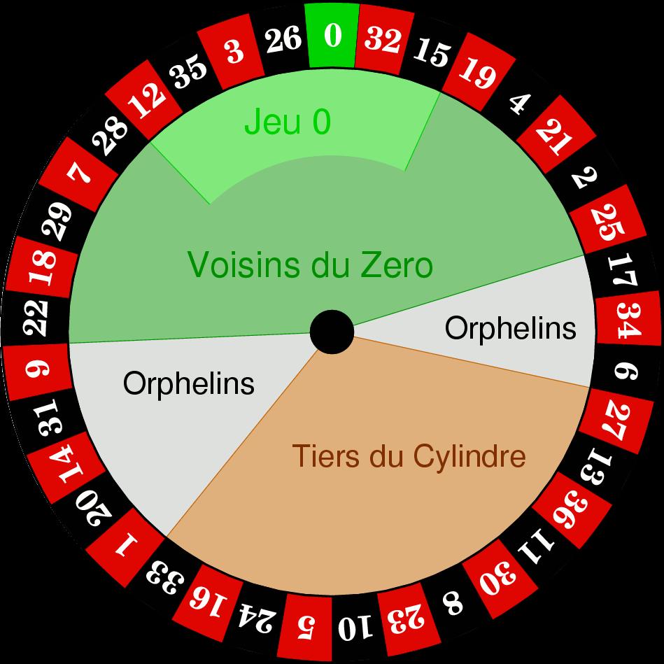 Europees Roulette Wiel